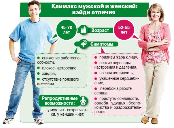 Женский и мужской климакс